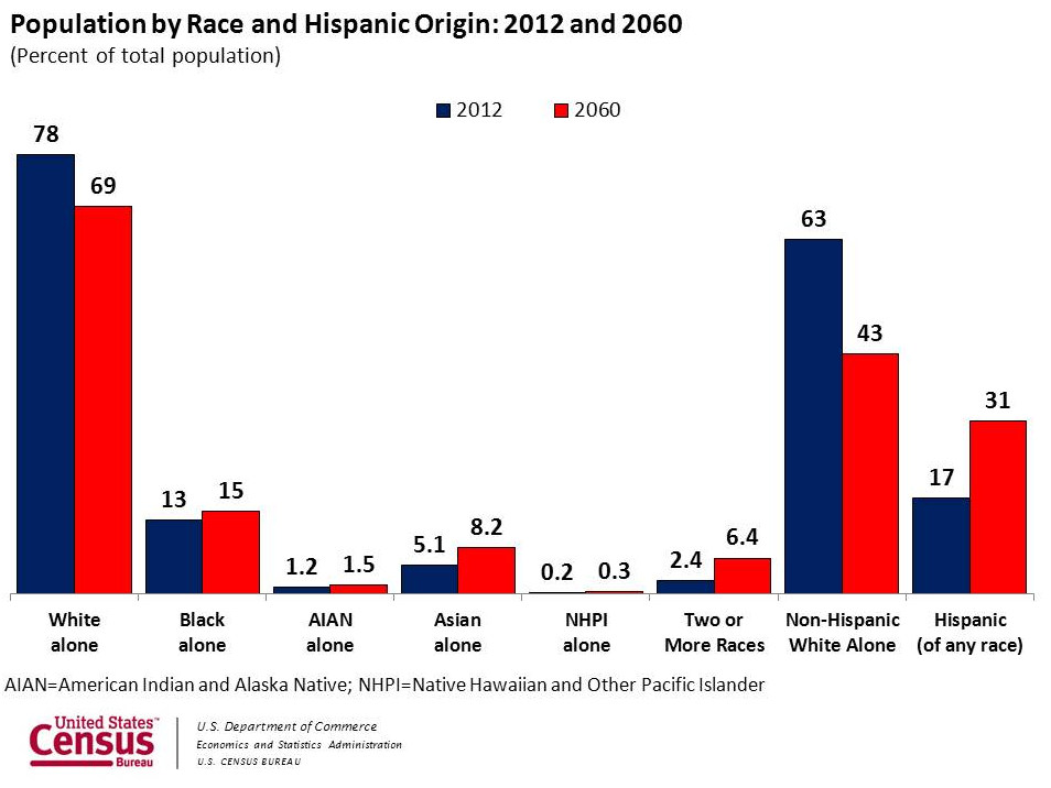 hispanic groups in the united states
